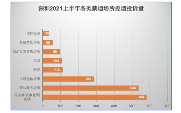 深圳2021年上半年总体控烟投诉较去年同期大幅增长